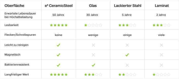 Eine Vergleichstabelle, die verschiedene Schreiboberflächen mit e3 CeramicSteel von PolyVision vergleicht