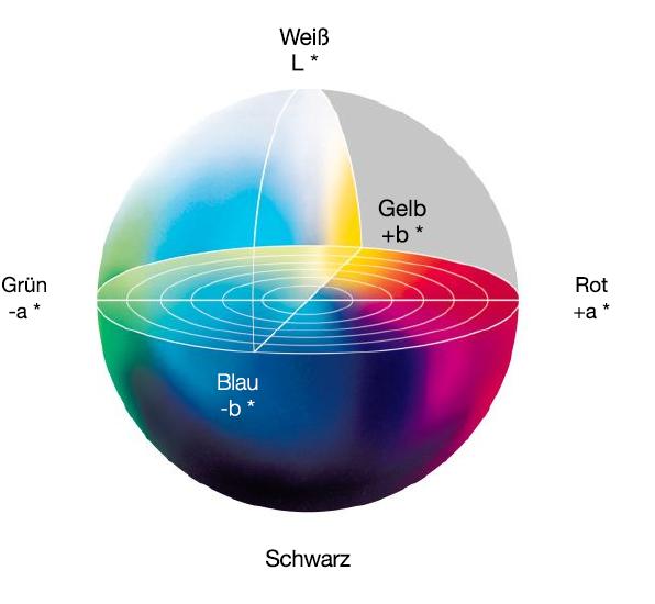 Dreidimensionale Grafik mit Darstellung des Lichtspektrums in L-, A- und B-Werten