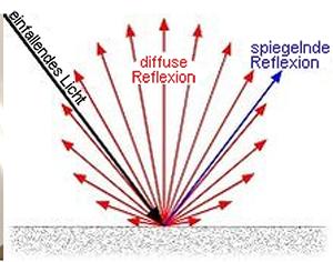 Diagrammzeichnung von Pfeilen, die die Reflexion des Lichts auf dem Glanz einer Whiteboardoberfläche zeigen