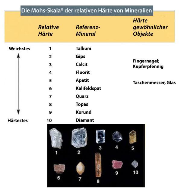 Mohs-Skala der Mineralhärte, geordnet von weich nach hart, mit Fotos von jedem Mineral unten